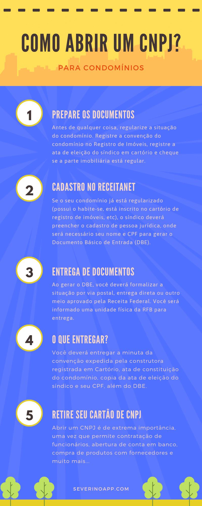 Infográfico sobre como abrir um CNPJ para o condomínio. Informações transcritas abaixo: